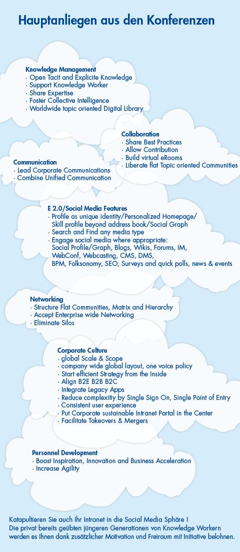 Knowledge Management, Collaboration, Communication, Enterprise 2.0 und Social Media Features, Networking, Corporate Culture, Personnel Development