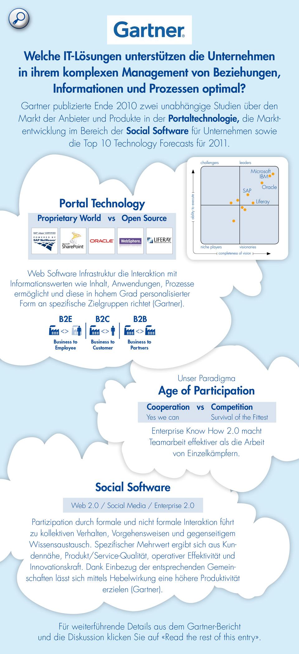 Portal Technologie mit Liferay als einer der Marktführer, Paradigma des Age of Participation, Social Software wie z.B. Social Media, Web 2.0 und Enterprise 2.0