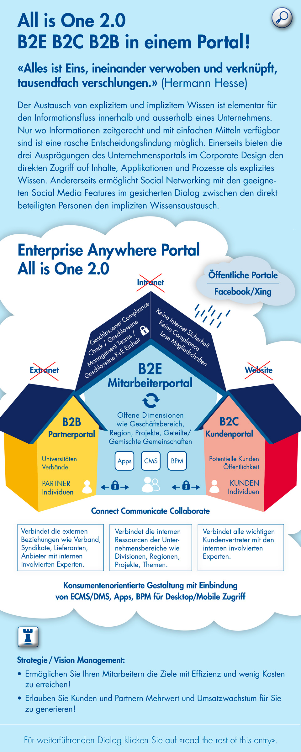 All is One 2.0 - B2E Intranet, B2C Webseite und B2B Extranet in einem Portal! Ideal für Social Business, Social Networking, Social Media, Enterprise Portal, Kommunikation, Cloud Computing