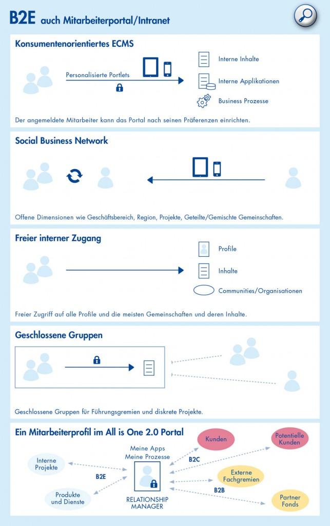 Konsumentenorientiertes ECMS, Social Business Network, Freier interner Zugang zu Profilen / Inhalten / Communities, Closed User Groups, Mitarbeiter-Profile