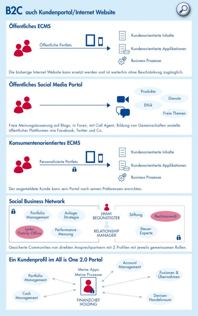 Öffentliches ECMS, Öffentliches Social Media Portal, Konsumentenorientiertes ECMS, Social Business Network, Kundenprofile