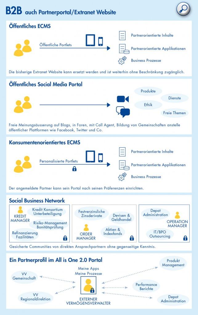 Öffentliches ECMS, Öffentliches Social Media Portal, Konsumentenorientiertes ECMS, Social Business Network, Partnerprofil