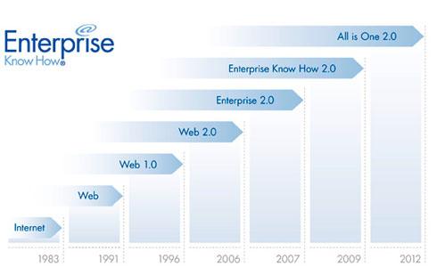 Portale, Web 2.0, Enterprise 2.0, All is One 2.0