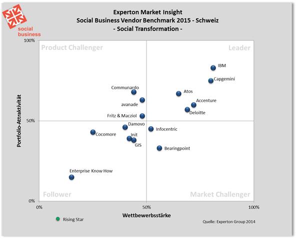 Social Business Vendor Benchmark für die Schweiz